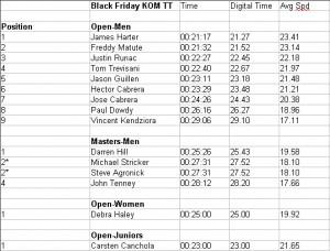 2014 KOM TT Results