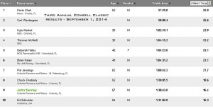 Third Annual Cowbell Classic results.  40K race on September 1, 2014
