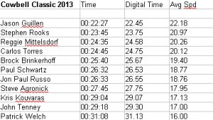 2013 2nd Annual Cowbell Classic Results